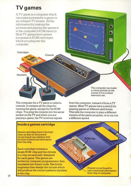 Computer Games 1982-5038