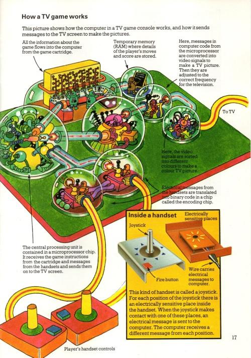 Computer Games 1982-5039